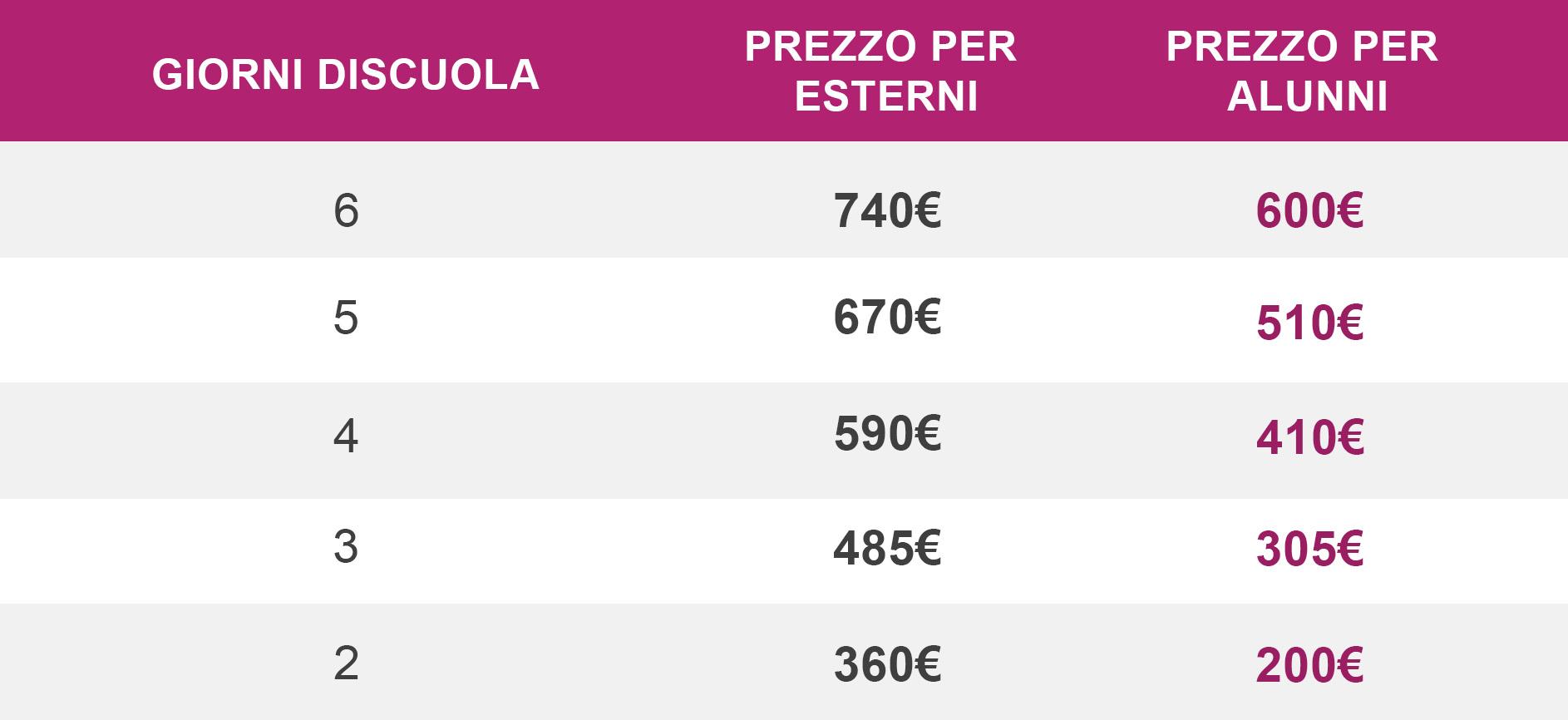Prezzi Italia